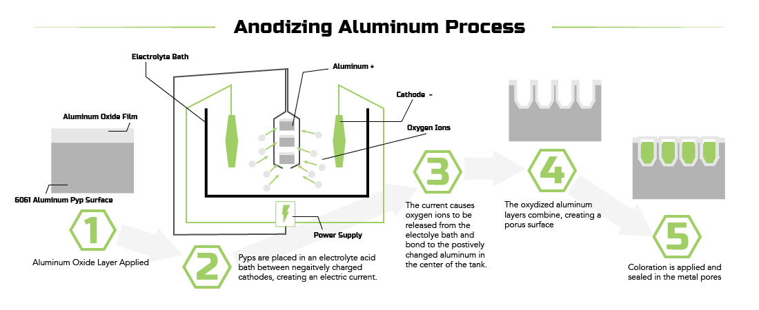 factors affecting the anodizing of an aluminum metal The metallurgical factors affecting brightness are: the amount of impurities (including alloying elements), the condition in which the impurities are present, and the crystalline grain structure of the aluminum (from either heat treatment or physical stretching or bending.